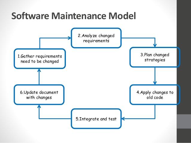 4software-management-12-638
