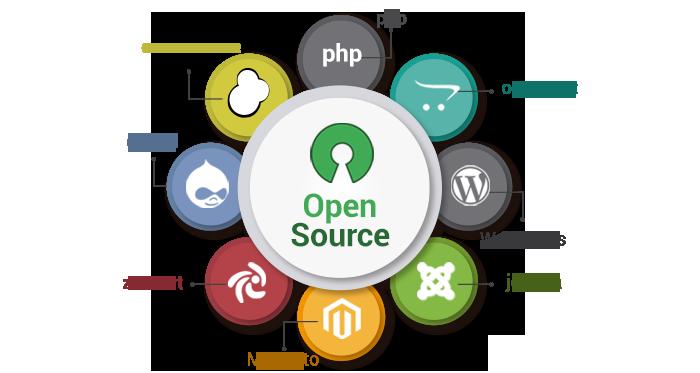 opensource-development