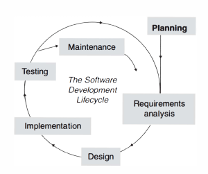 software-process